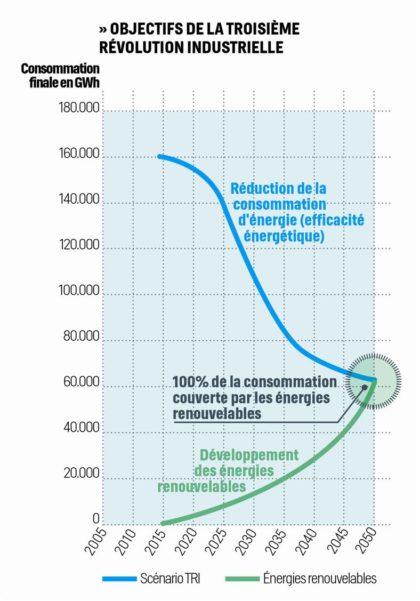objectifs troisième révolution industrielle